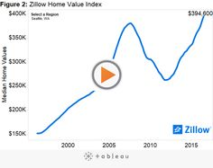 National home values rise in latest Zillow Home Value Index - http://www.assessmyhome.com.au/national-home-values-rise-in-latest-zillow-home-value-index/ Zillow is reporting that national home values have risen for the 48th straight month as of this July, reaching an average of $187,300 in the latest Zillow Home Value Index (ZHVI). Home values are up 5 percent over the past year and have been consistently climbing since August 2012, but still... http://public.tableau.com/st