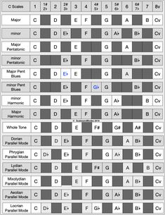 G Major Table of Scales / Modes Select scales and parallel modes derived from G Major Scale Music Theory Piano, Music Theory Lessons, Guitar Lessons, Art Lessons, Learn Guitar Chords, Music Chords, Music Guitar, Guitar Chord Progressions, Guitar Chord Chart