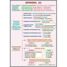 plansa Adverbul (2) / Prepozitia Adverbs, Prepositions, Teacher Supplies, Grammar, Good To Know, Homeschool, Classroom, Parenting, Journal