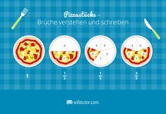 Brüche und Bruchrechnung verstehen und erklären mit Pizza. Mehr dazu gibt's…
