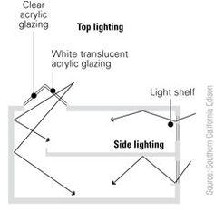Illustration of top versus side lighting. Sky light fact sheet for passive solar homes in Australia Passive Solar Homes, Passive Design, Solar House, Atrium, Green Building, Skylight, Clear Acrylic, Natural Light, Lighting