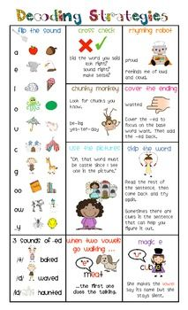 DECODING STRATEGIES: A QUICK-REFERENCE GUIDE FOR PARENTS & GUIDED READING - TeachersPayTeachers.com