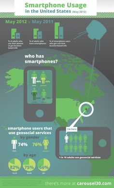 Smartphone Usage in the United States