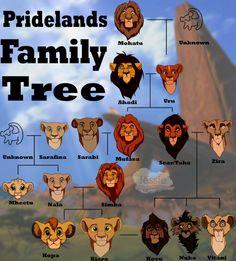 Destruindo infâncias - Árvore genealógica de O Rei Leão