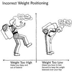 Como colocar el peso en la mochila...