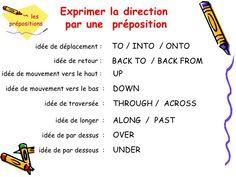 Exprimer la direction par une préposition idée de déplacement : TO / INTO / ONTO idée de retour : BACK TO / BACK ...