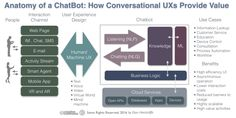 Anatomy of a Chat: How Conversational UXs Add Value
