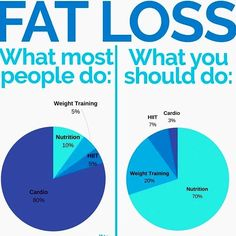 I saw this and this a great diagram to why people have a hard time losing fat and keeping it off. More people assume if I do tons of cardio that Im going to lose all this fat so thats what they focus on the most. WRONG!!! you want to focus on losing the fat then focus more on what you are eat/drinking than what kind of cardio to do. I see people doing 2-3 hours of cardio but never changing their nutritional plan. So they just end up spend so much wasted time basically running in circles…