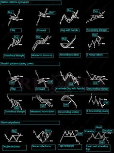 Classic Chart Patterns - TRESOR FX # forex trading indicators 19 Best Forex strategies images in 2020 Trading Quotes, Intraday Trading, Money Trading, Stock Trading Strategies, Forex Trading Tips, Learn Forex Trading, Trade Finance, Stock Market Investing, Stock Charts