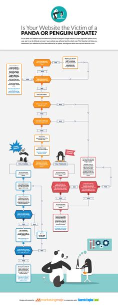 Panda-Penguin Flow Chart - is your site the victim of an update? Marketing Services, Internet Marketing, Online Marketing, Digital Marketing, Seo Services, Content Marketing, Référencement Site Internet, Google Penguin, Panda