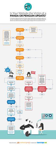 Êtes-vous touché par Panda ou Penguin ? - par MarketingMojo