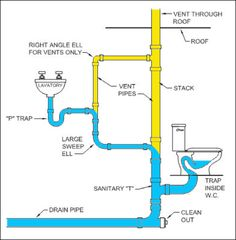 This    diagram    of a typical    DWV    system is called a plumbing tree   Bathroom in 2019   Pinterest