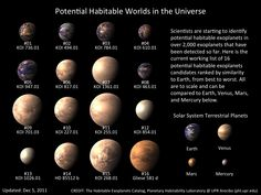 new habitable planets | Credit: The Habitable Exoplanets Catalog, Planetary Habitability ...