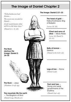 .Great Chart: Comparison of the Statue of Daniel 2 and the