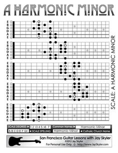 Harmonic Minor Scale Guitar Patterns- Fretboard Chart, Key of A