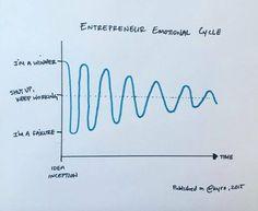 The entrepreneurial Emotional Cycle via @kyra 2015