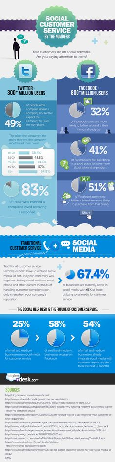 Your customers are on social networks  The numbers don't lie  Customer service, then and now,  The future's in the pie!