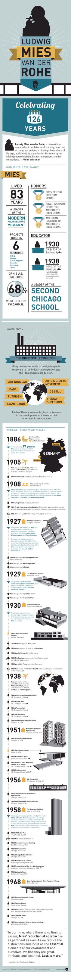 Archdaily Infographic: Celebrating Mies van der Rohe
