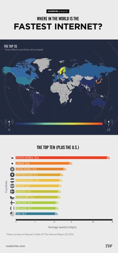 Where in the world is the fastest internet? Check out this infographic presented by ReadWrite