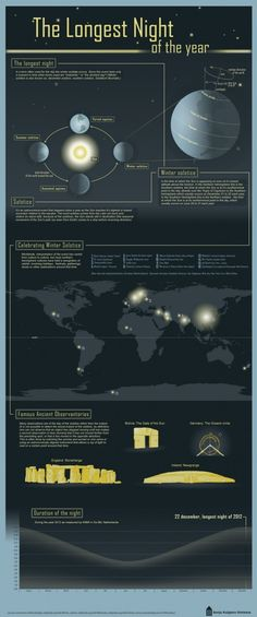 The winter solstice is upon us! Soon at least. This infographic takes a look at a few facts surrounding it and how it's referred to around the world. Happy Goru people of Mali! I like the romance of the long night. It's been celebrated since Pagan times and I can't help but think of dark age Germanic huts in snowy forests holding feasts. From Visual.ly.