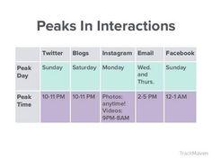 #interestingfacts #socialmedia