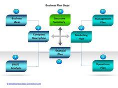 Business Plan Templates | 7 Key Elements (1-4)