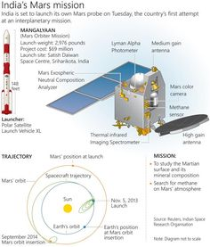 India to launch on Mars journey: Infographic profiles India's Mars Orbiter mission and the Polar Satellite Launch Vehicle XL.