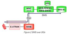 CSFB and SMS over SGs