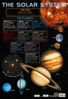 Create a stunning solar system display with this planets chart Free delivery. Solar System Information, Solar System Facts, Solar System Poster, Solar System Planets, Our Solar System, Space Solar System, Galaxy Solar System, Planetary System, Astronomy Facts