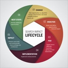 Adobe & The Search Impact Lifecycle – Driving Enterprise SEO. Read more here - http://outsourceit2philippines.com/it-news/adobe-search-impact-lifecycle-driving-enterprise-seo/#.U3scBEAwaX0