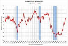 NAHB: US Builder Confidence increases to 58 in December.