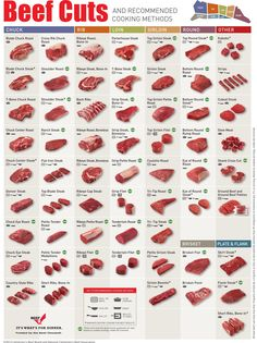 Beef Cuts and Recommended Cooking Methods Cooking Method Beef Cuts Chart, Different Cuts Of Beef, Kinds Of Steak, Types Of Meat, Beef Recipes, Cooking Recipes, Slow Cooking, Cooking Games, Cooking Turkey