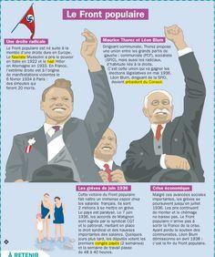 Fiche exposés : Le Front populaire