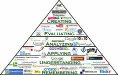 Websites to use with each level of Bloom's Hierarchy.
