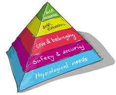 Maslow's Pyramid.    What Do You Need to Thrive? Safety, love and belonging? What do you really need to thrive?