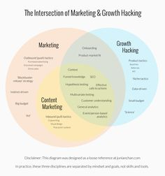 The Intersection of Marketing & Growth Hacking Inbound Marketing, Social Media Marketing Business, Marketing Goals, Content Marketing Strategy, Marketing Communications, Marketing Digital, Affiliate Marketing, Online Business, Business School