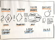 The Difference Between Design Thinking, Lean Startup, and Agile @steveglaveski