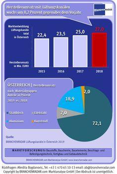 Umsatzwachstum bei Lüftungskanälen beschleunigt sich  Das Marktwachstum bei Lüftungskanälen beschleunigte in Österreich im Jahr 2018 auf über acht Prozent. Verantwortlich dafür war nicht zuletzt die starke Performance im Nicht-Wohnbau, zeigen aktuelle Daten einer Marktstudie zu Lüftungskanälen in Österreich von BRANCHENRADAR.com Marktanalyse.