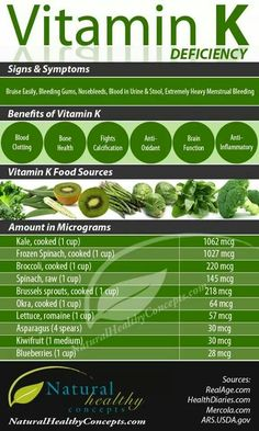 Vitamins for bones Vitamin K Deficiency Signs & Symptoms. Benefits of Vitamin K. Vitamin K Food Sources. Vitamin A, Vitamin K Foods, Vitamin K2 Benefits, Natural Cures, Natural Health, Natural Cure For Headache, Smoothies Vegan, Health And Wellness, Health Fitness