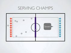 Physical Education Games - The Serving Game (Volleyball) Elementary Physical Education, Elementary Pe, Health And Physical Education, Tennis Lessons For Kids, Pe Activities, Physical Activities, Gym Games, Volleyball Games, Pe Lessons