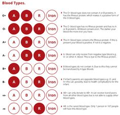 Do You Know Your Blood Type