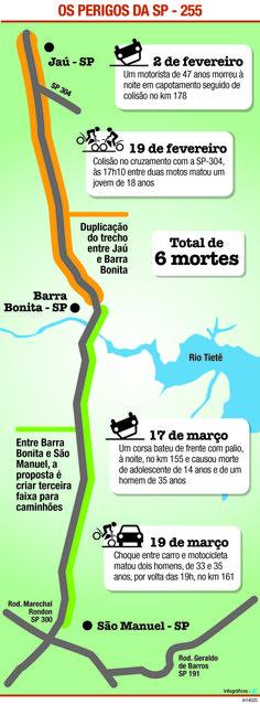 JuRehder - Infográfico sobre acidentes na estrada para o Jornal da Cidade - Bauru/SP