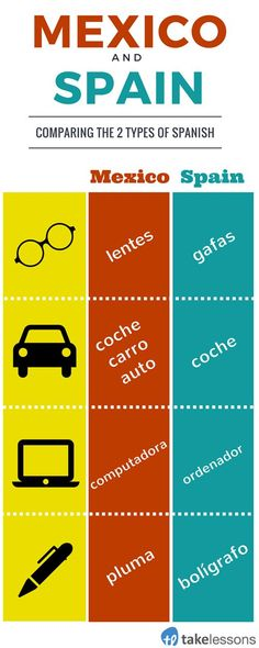 Spanish in Spain vs. Mexicio: What's the Difference? http://takelessons.com/blog/mexican-spanish-and-spain-spanish-z03?utm_source=social&utm_medium=blog&utm_campaign=pinterest