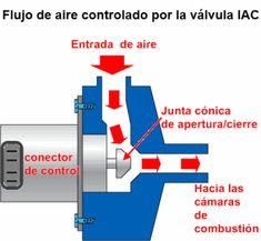 Flujo de aire controlado por la válvula IAC