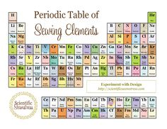 "Oh my gosh! I love this ""sew"" much that I'm reduced to bad puns. Periodic Table of Sewing Elements."