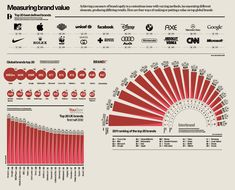 Measuring Brand Value Infographic - originally in the Raconteur report on Brand and Reputation Management distributed in The Times.
