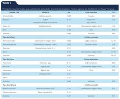 Aguirre-Cadena, J. F., Cadena-Iñiguez, J., Ramírez-Valverde, B., Trejo-Téllez, B. I., Juárez Sánchez, J. P., & Morales-Flores, F. J. (2016). Diversificación de cultivos en fincas cafetaleras como estrategia de desarrollo. Caso de Amatlán [Tabla 1]. Acta Universitaria, 26(1), 30-38. doi: 10.15174/au.2016.833