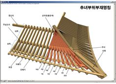 Teds Woodworking® - Woodworking Plans & Projects With Videos - Custom Carpentry Ancient Chinese Architecture, Japan Architecture, Architecture Details, Japanese Style House, Traditional Japanese House, Woodworking Guide, Woodworking Projects Plans, Tyni House, Japanese Buildings