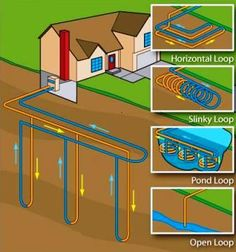 and geothermal heating and cooling