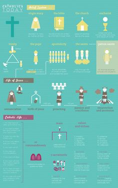 Roman Catholic - The purpose of this infographic is to 'modernize' the catholic faith and to simplify the basics of Catholicism. The information is organized in a way Catholic Religious Education, Catholic Quotes, Catholic Kids, Catholic School, Catholic Prayers, Roman Catholic, Catholic Traditions, Catholic Altar, Religious Quotes